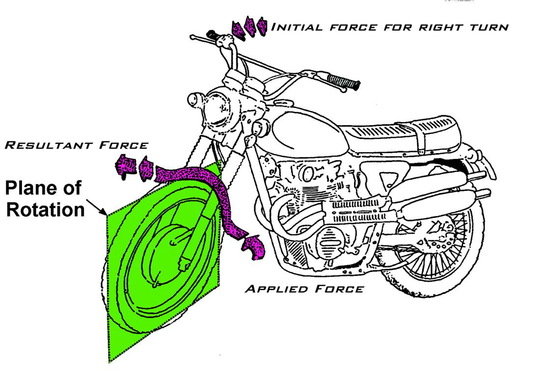 gyroscopic precession If you have done a course in rotational dynamics you would remember the  procedure involved in solving problems on gyroscopic precession.